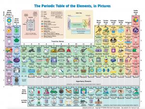 elementos-tabla-periodica-1